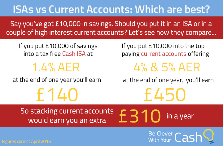 ISA or current account for savings