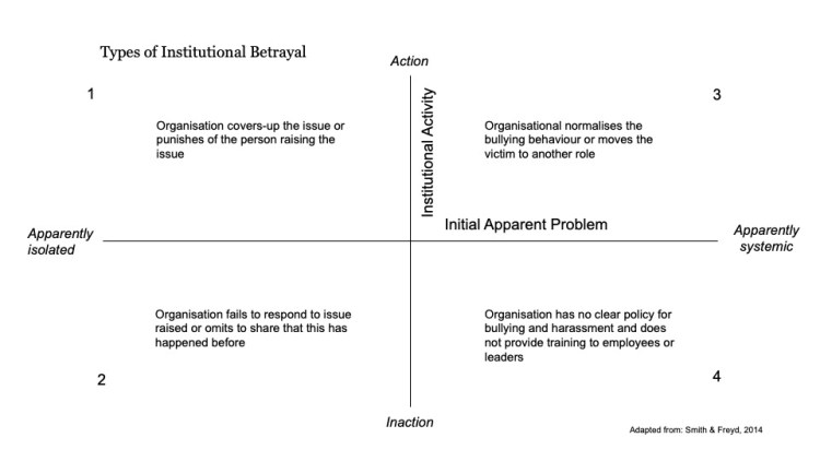 Types of institutional betrayal