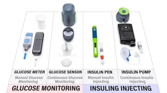 Comparison of diabetic equipment. including way to administer insulin.