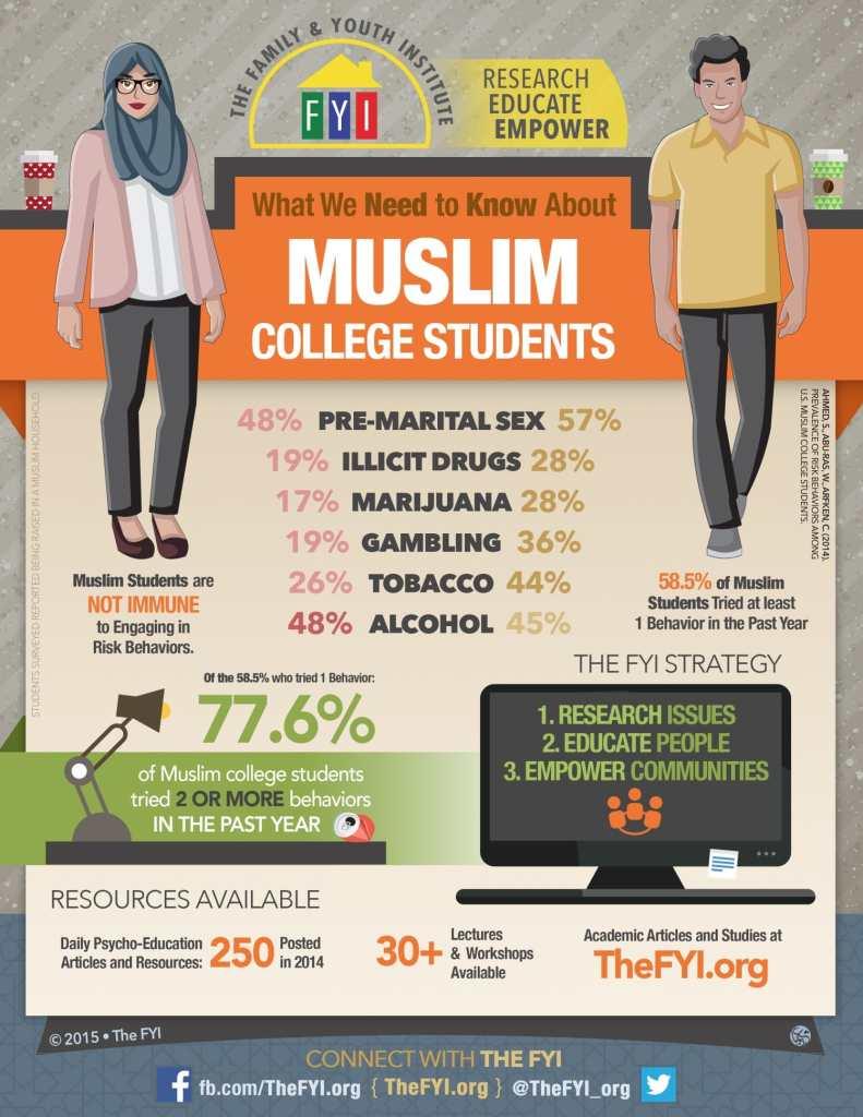muslim women having sex before marriage