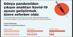 Dünya pandemiden çıkışın anahtarı Kovid-19 aşısını geliştirmek üzere seferber oldu