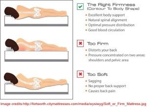 Spinal Alignment On Diffe Mattresses