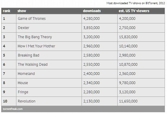Top 10 Most Pirated TV Shows of 2012