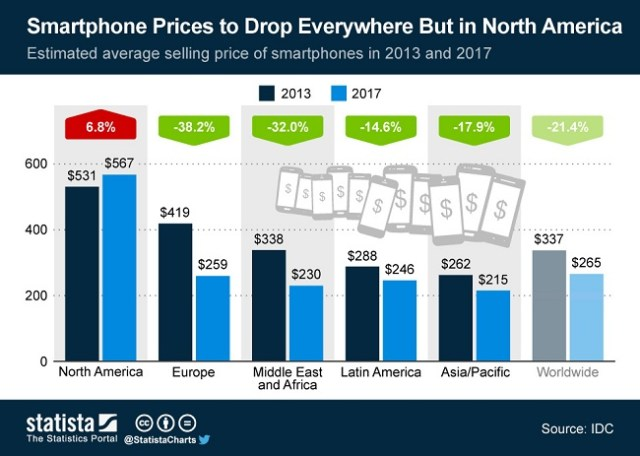 Smartphone_prices_2013_and_2017_n