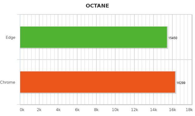 Octane Edge vs Chrome