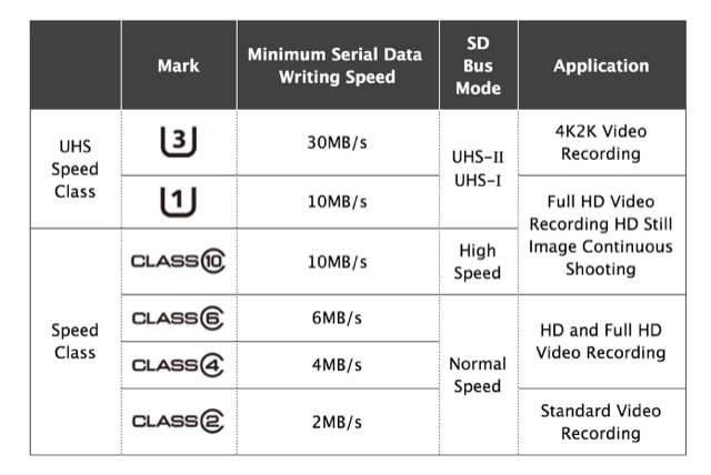 sd-speed-classes-min