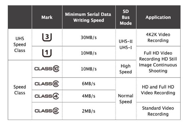 sd-speed-classes-min
