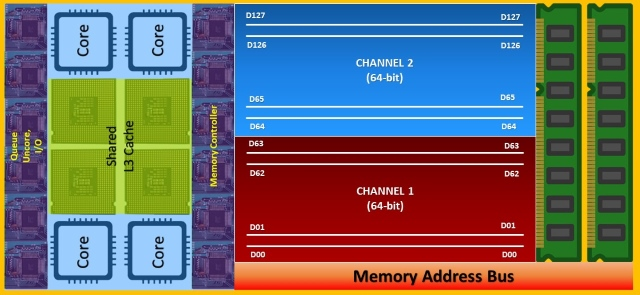 Dual Channel Architecture Effective
