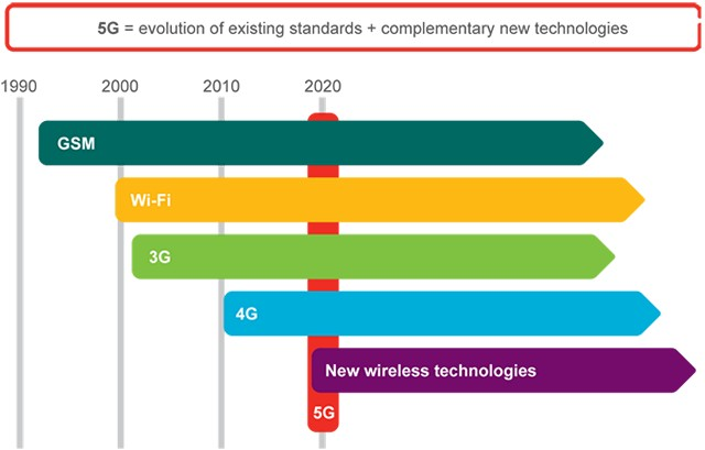 technology rollout timeline