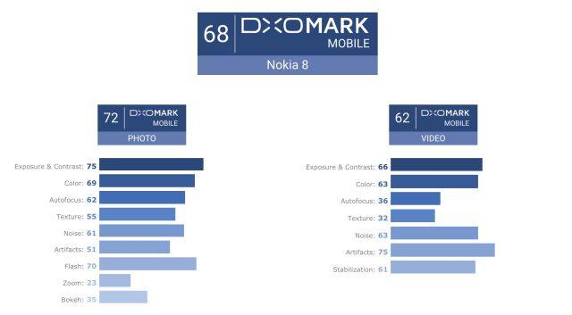 Nokia 8 DxOMark Scores