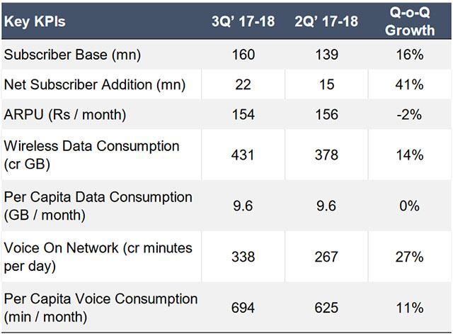Reliance Jio KPI table