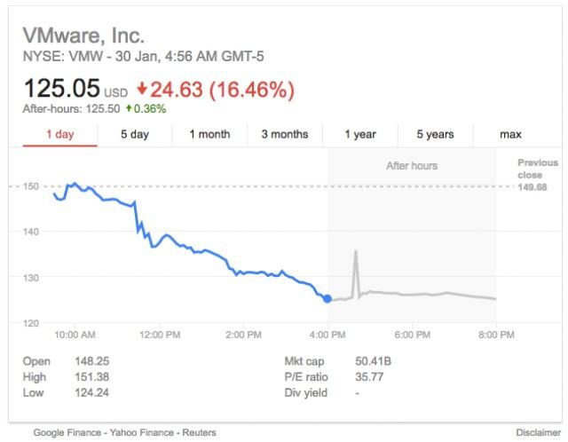 dell vmware price