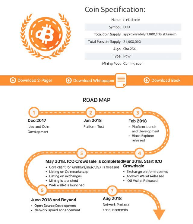 Diet Bitcoin Chart