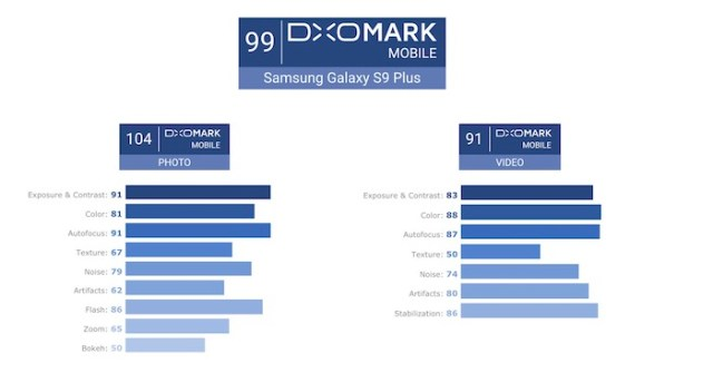 DxO Mark score for S9 Plus