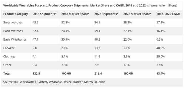 smartwatch idc report 2