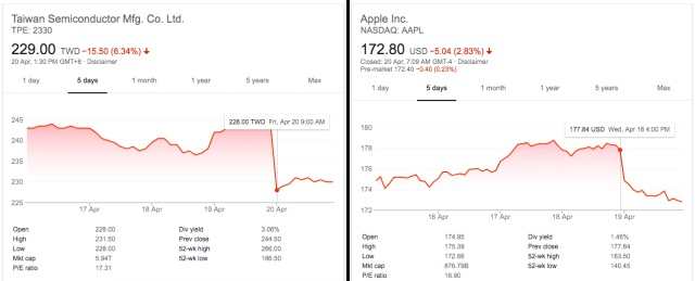 share prices tsmc apple