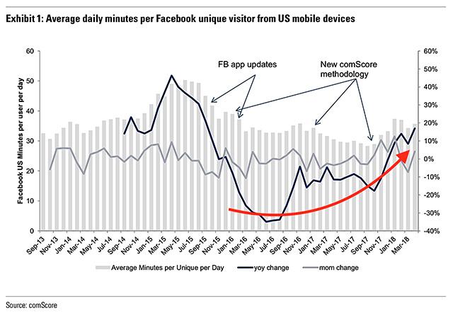 Facebook usage ComScore