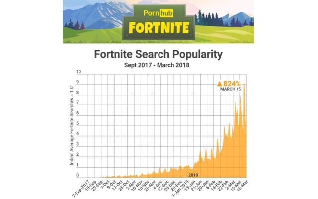 Fortnite Search Trends