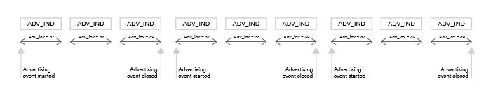 Индексирование рандомизированного рекламного канала 1