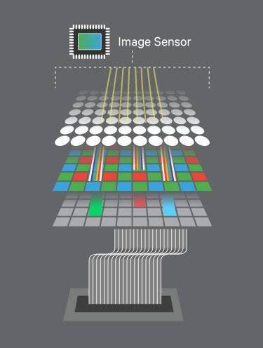 Snapdragon 865 против 855+ против 855 процессора обработки изображений