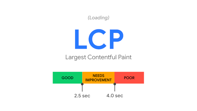métricas de lcp