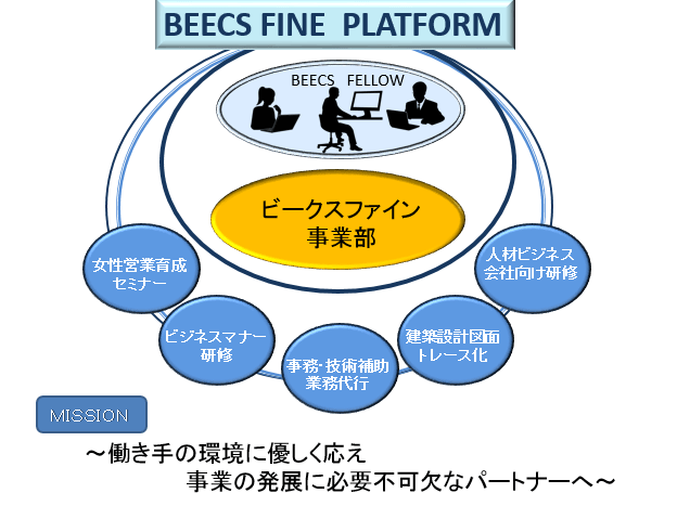事務・技術補助・業務代行のビークスファイン