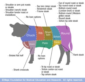 29 lean cuts of beef