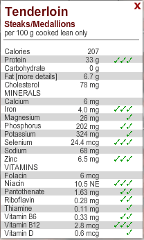 Nutritional Content of Beef Tenderloin, based on 3.5 oz cooked serving. 3 check marks shows this cut of beef is an excellent source of the specific nutrient.