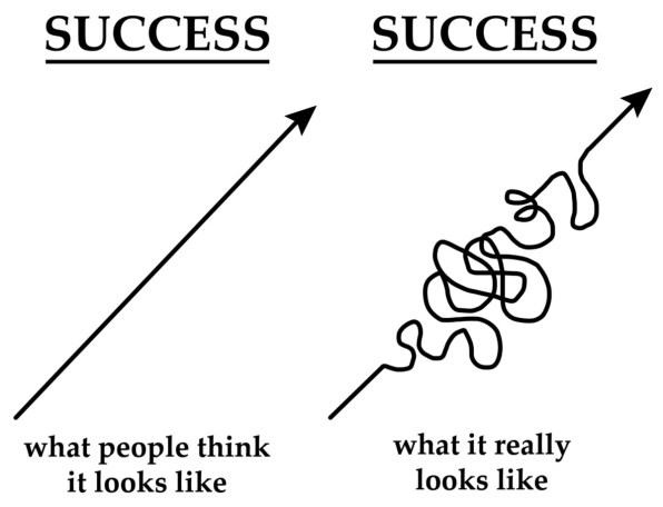 progress is not linear straight line consistency