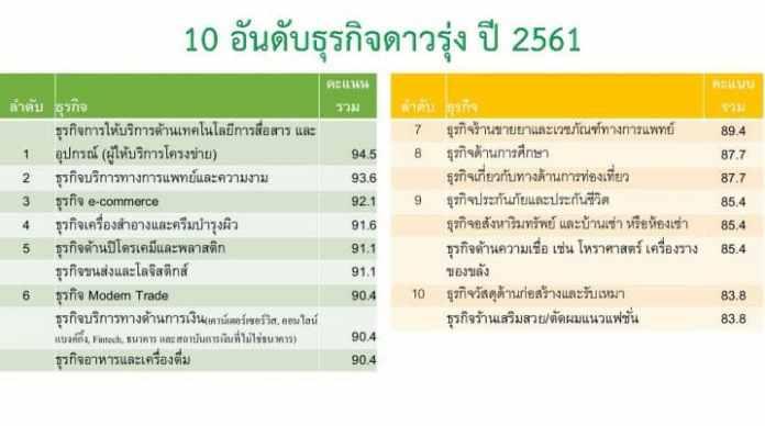 10 อันดับธุรกิจพุ่งแรง ในปี 2561 โดยศูนย์พยากรณ์เศรษฐกิจและธุรกิจ 1