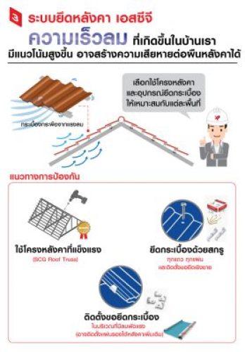 ลดความร้อน ป้องกันน้ำฝนรั่วซึม ให้กับบ้านด้วยหลังคาและอุปกรณ์จาก SCG 4