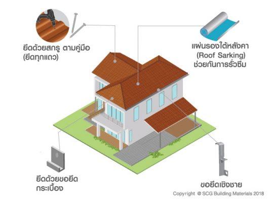 ลดความร้อน ป้องกันน้ำฝนรั่วซึม ให้กับบ้านด้วยหลังคาและอุปกรณ์จาก SCG 5