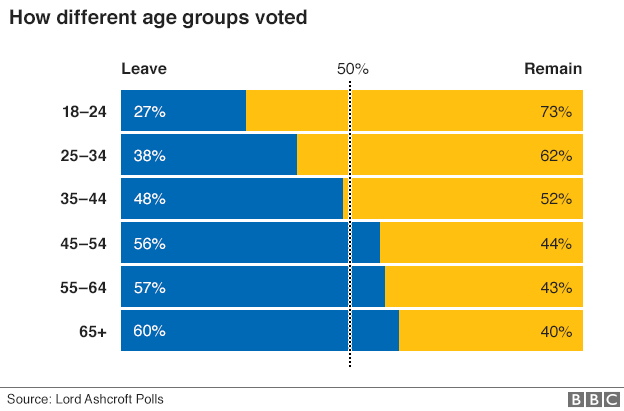 Brexit vote results, by age. Source Lord Ashcroft Polls/BBC.