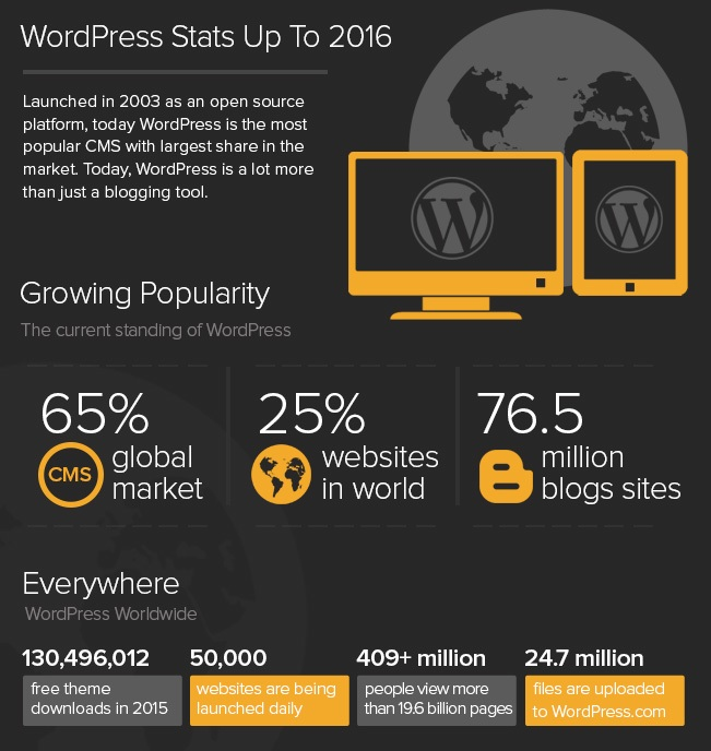 WordPress – Source code and website for free