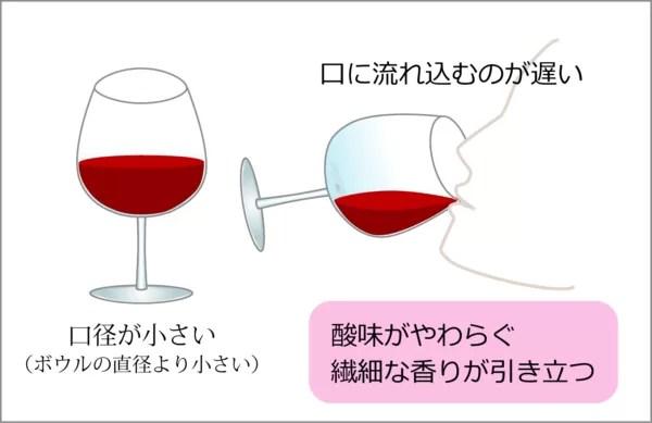 速度と感じ方 ワイングラス