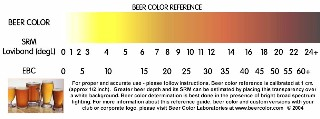 Beer Color Reference by Beer Color Laboratories.