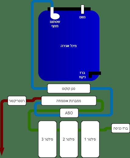 מערכת אוסמוזה הפוכה מלאה