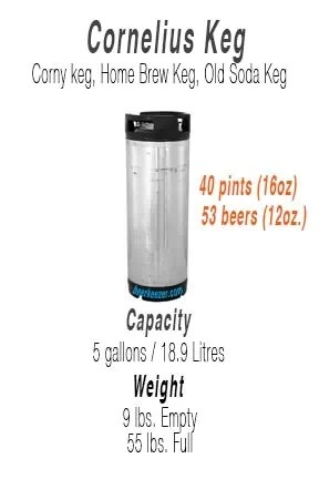 how many beers in a corny keg