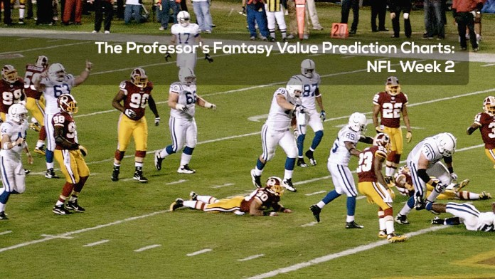 The Professor's Fantasy Value Prediction Charts For NFL Week 2