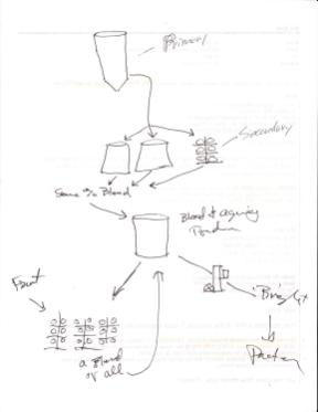 The blending notes from the 2017 batch.
