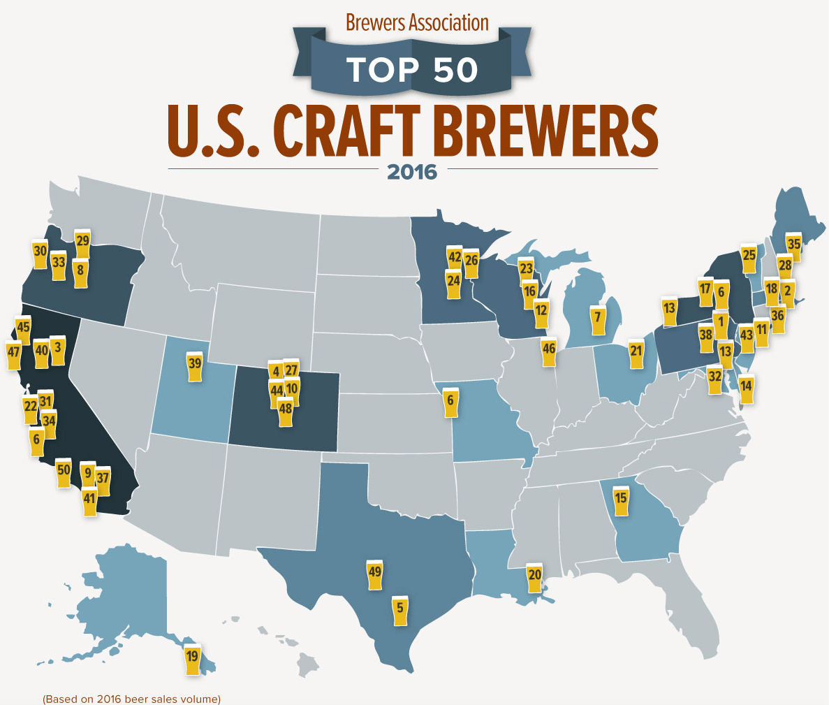 The results are in Meet the US Top 50 breweries in sales in 2016