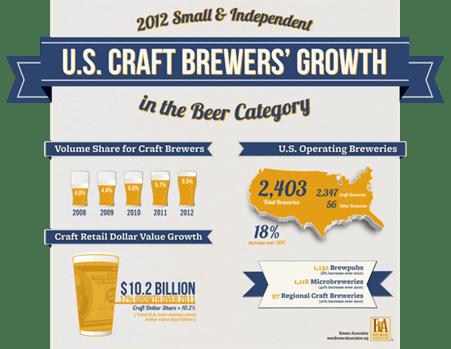 U.S. Craft Brewers Growth
