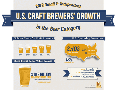 U.S. Craft Brewers Growth