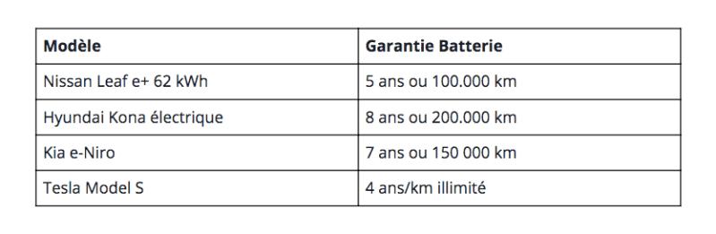 Garantie batteries voitures électriques