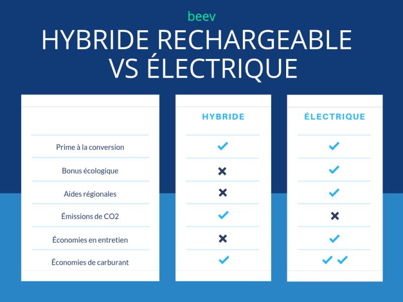 voiture-électrique-ou-hybride