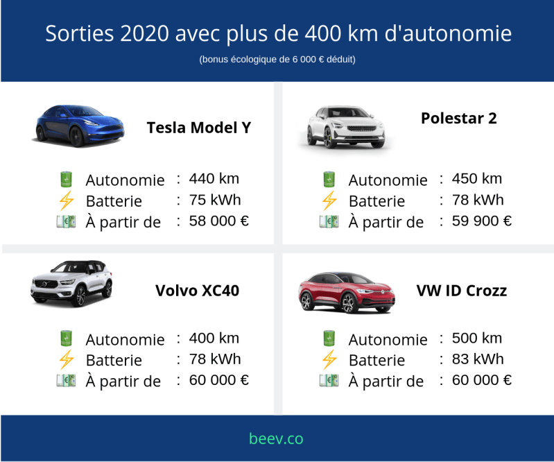 voiture electrique 2020 - les sorties 2020 avec plus de 400 km d'autonomie
