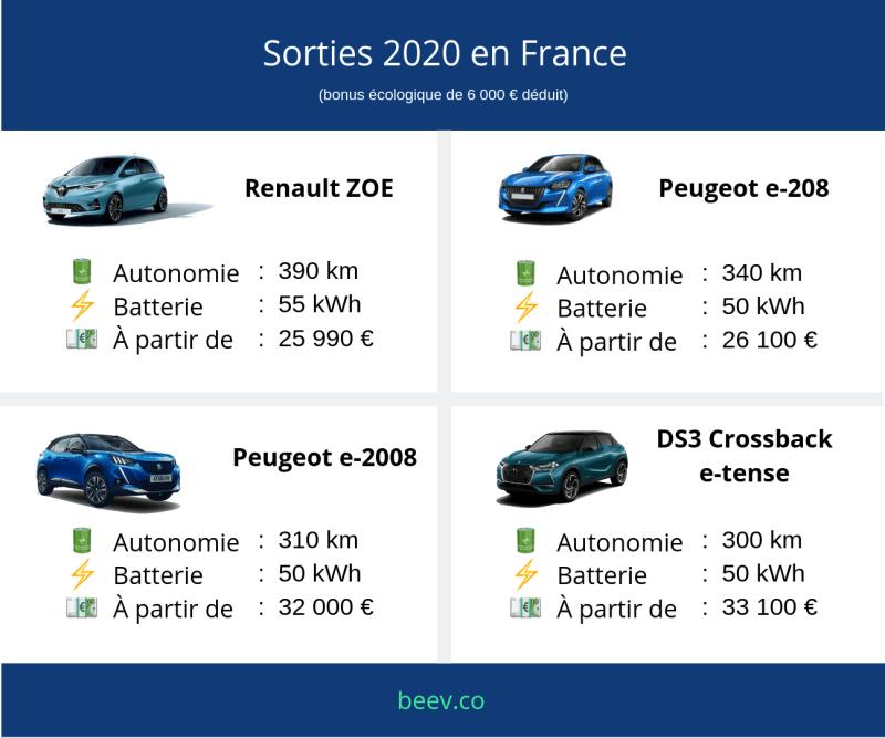 Voitures électriques 2020 : les sorties 2020 en France