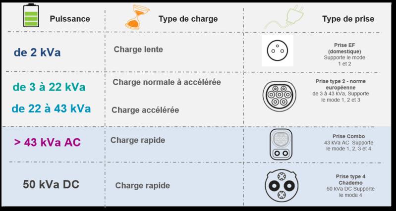 voiture_electrique_marseille_recharge_type_prises_acceptées