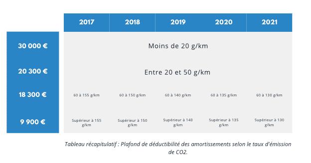 L'amortissement des voitures particulières EN 2020 Fiscalité professions libérales automobile