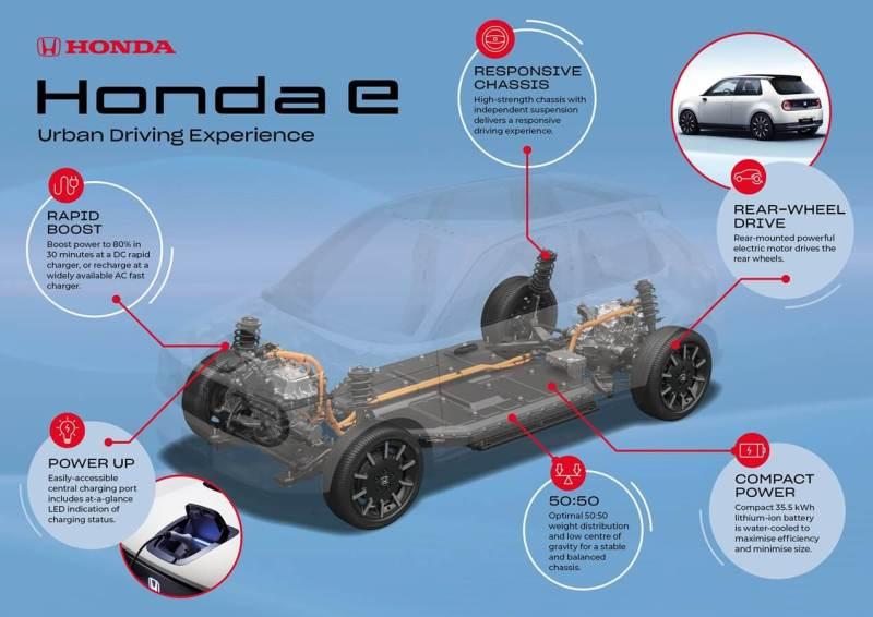 Honda e expérience de conduite citadine